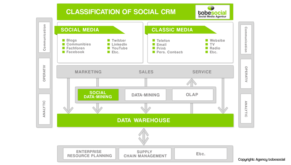 developpement strategie social GRC gestion relation client social crm social media management