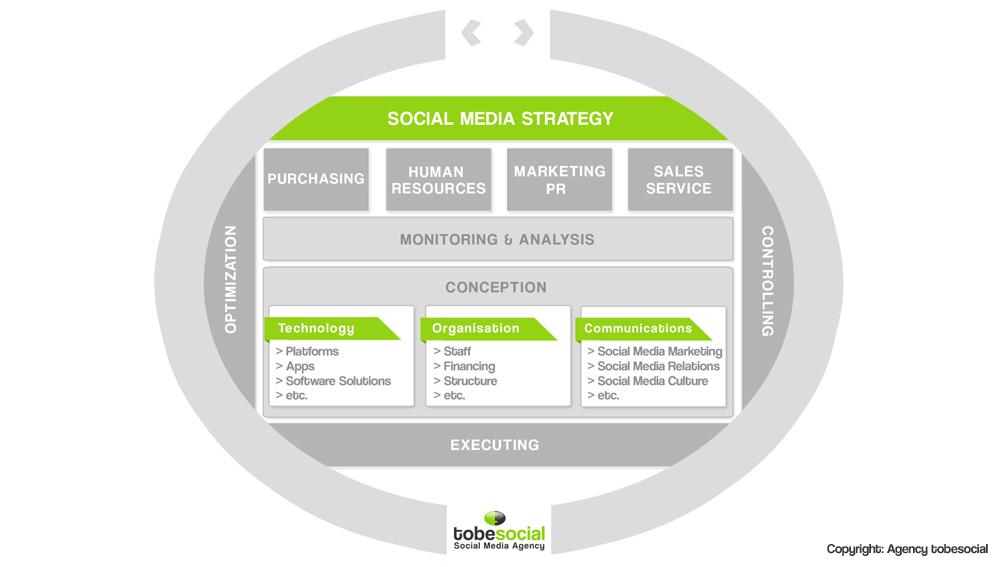 strategie medias sociaux social media strategie conseils social media consulting medias sociaux